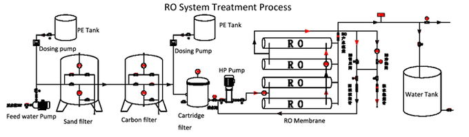 RO TREATMENT PROCESS