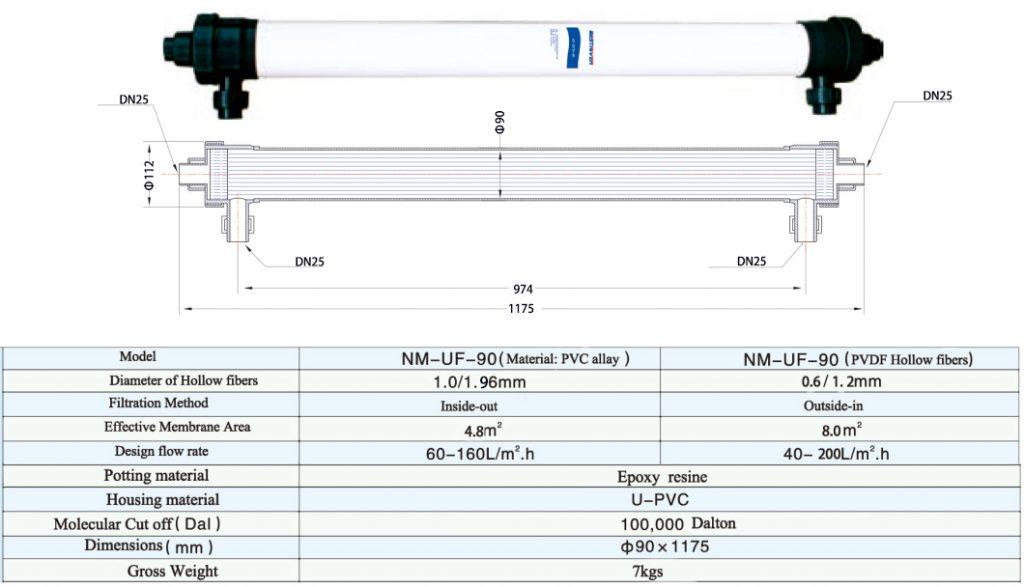 NM-UF-90 Dimension