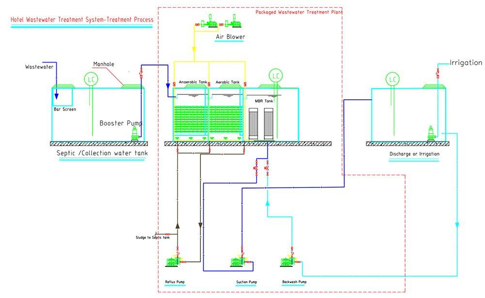 Hotel Wastewater Treatment Plant Treat Process