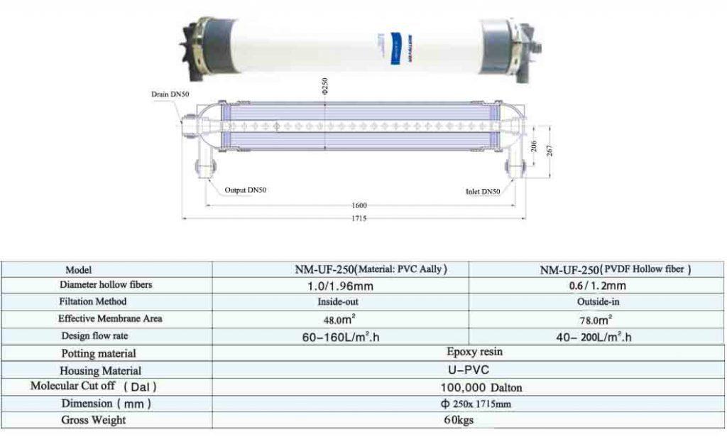 NM-UF-250 Dimension