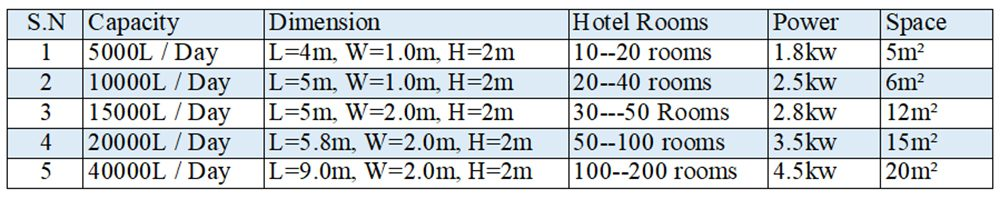 Specification of Hotel wastewater Plant