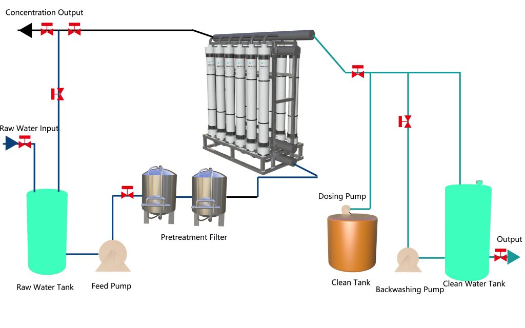 UF System treat process