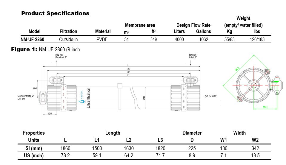 NM-UF-2860 Dimension