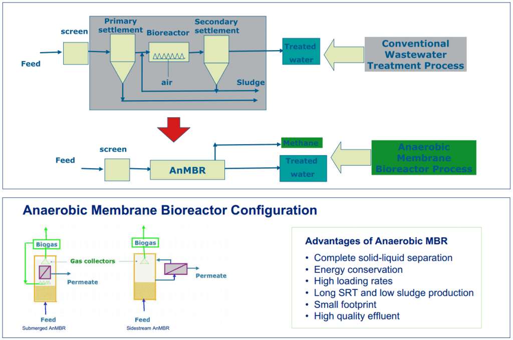 Anaerobic Membrane Bioreactor for Treatment of landfill leachate Wastewater